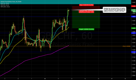 GBPCHF: GBPCHF bounce off resistance