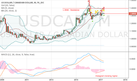 USDCAD: USD to go higher against the loonie.