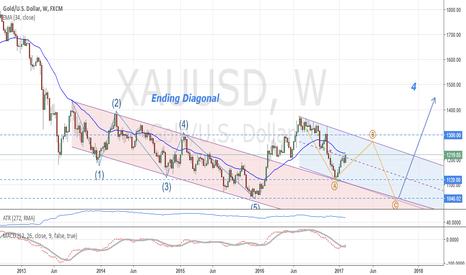 XAUUSD: Gold: Long term analysis