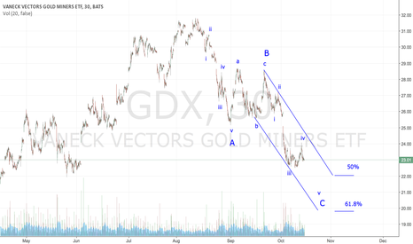GDX: GDX - Bull Market Soon to Resume