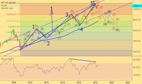 NIFTY: Is there a crash(correction) coming in Indian Market???