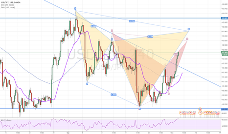 USDJPY: Cyfer and Bat pattern at upper part of range