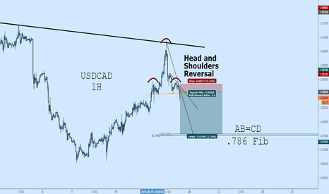 USDCAD: USDCAD Short: H&S Reversal