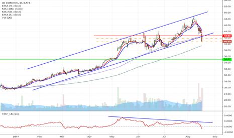 JD: JD - Upward channel breakdown short form $41.80/40.67 to $35.07