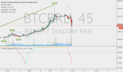 BTCBRL: TIme do Shop, Hora das comprar