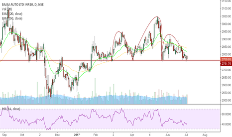 BAJAJ_AUTO: bajaj auto - at important support
