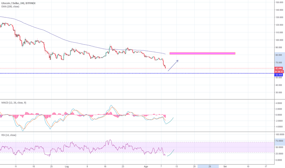 LTCUSD: LTC/USD idea