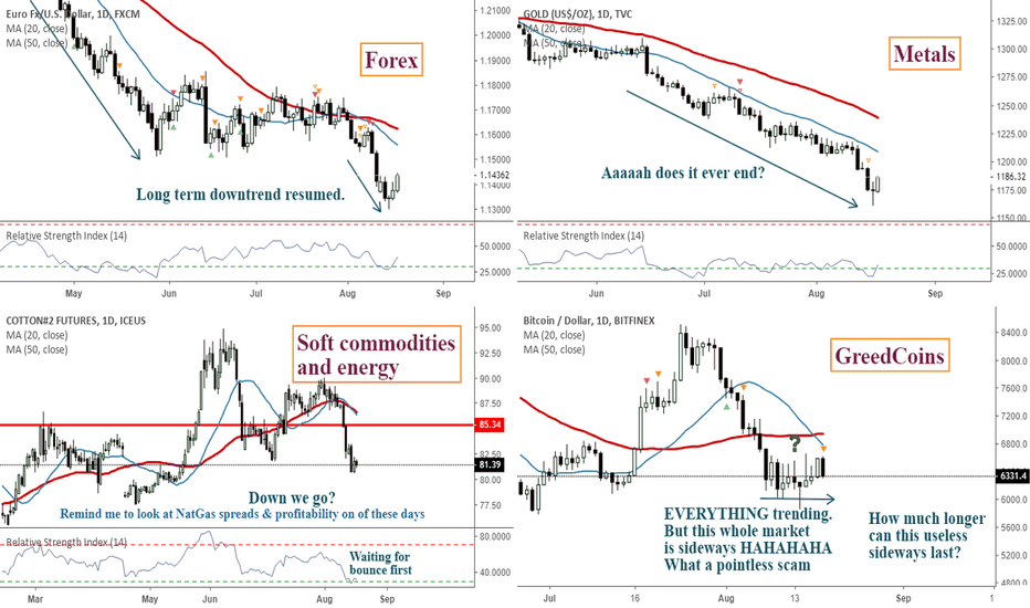 EURUSD: All readied up for next week! Markets overview.