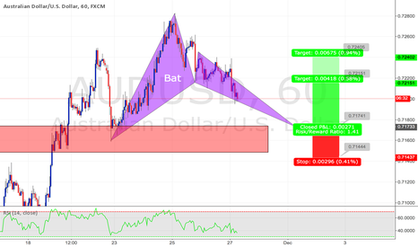 AUDUSD: Potential bullish bat at structure on AUDUSD