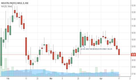 IFCI: IFCI | Trade 10 |