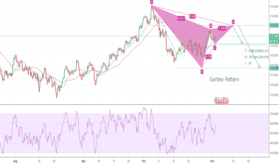 USDJPY: USDJPY 240 Bearish Gartley