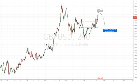 GBPUSD: gbpusd short