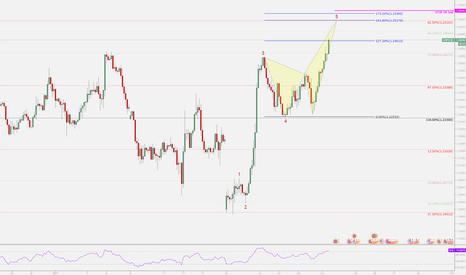GBPUSD: GBPUSD Bearish Crab Formation