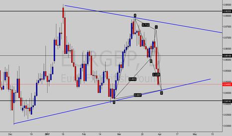 EURGBP: Bat pattern trendline support