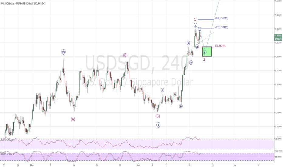 USDSGD: Long USDSGD, buying a pullback in a clear uptrend