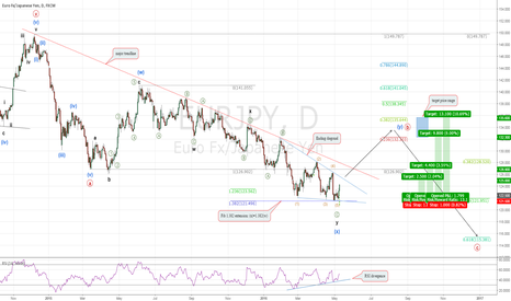 EURJPY: EURJPY: Possible bottom and resumption of uptrend