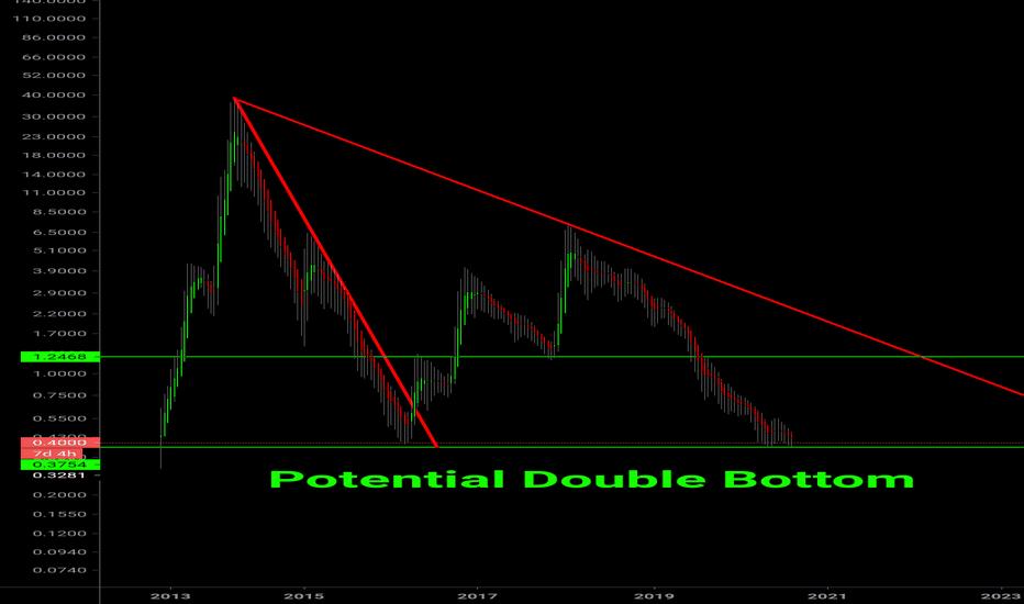 cann btc tradingview
