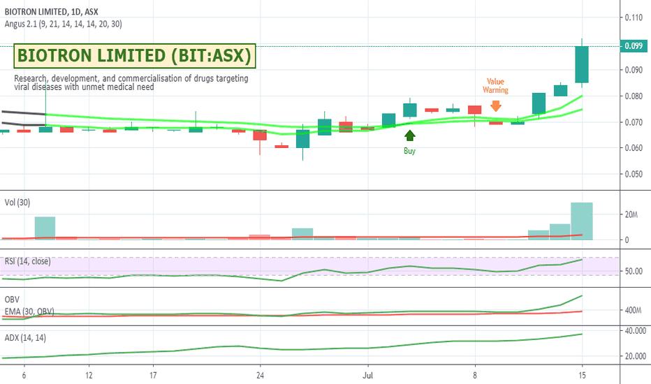 BIT Stock Price and Chart — ASX:BIT — TradingView