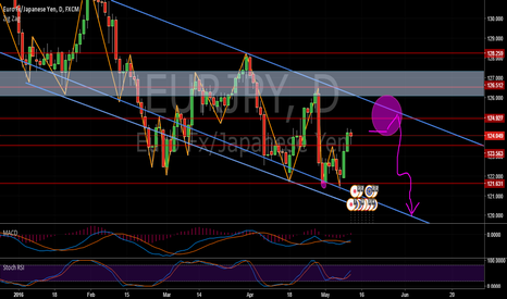 EURJPY: EUR/JPY en D1