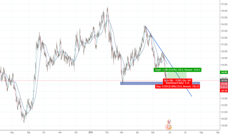 GBPJPY: short term long for gbgjpy