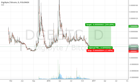 DGBBTC: DGB going to fill the gap? time to long it
