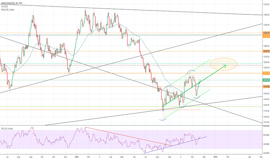 GOLD: Gold in stable channel