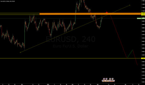 EURUSD: the best