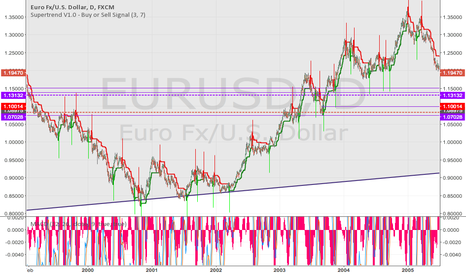EURUSD: EurUsd for next week