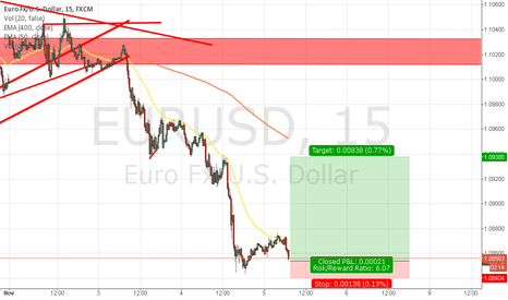 EURUSD: EU long, oversold and good support