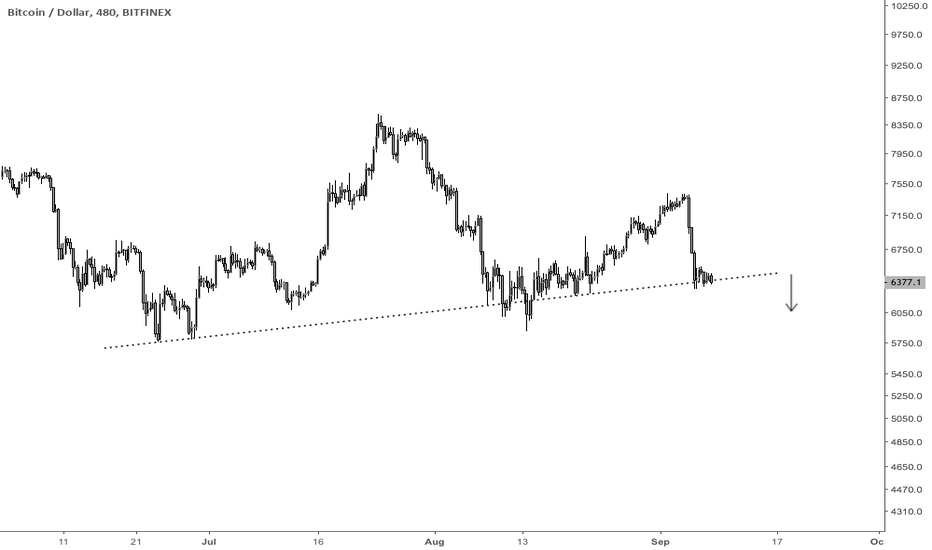 BTCUSD: Would be surprised if $BTCUSD holds here