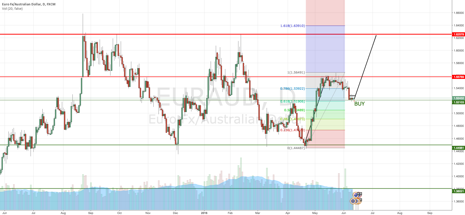 EUR/AUD Buy opportunity