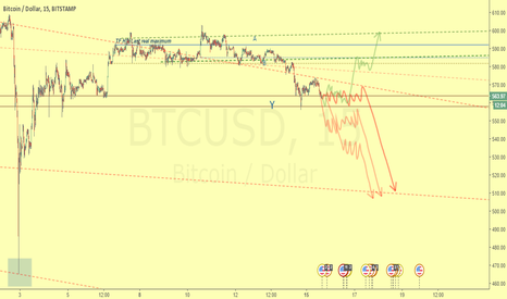 BTCUSD: Waiting for a confirmation of trend turn