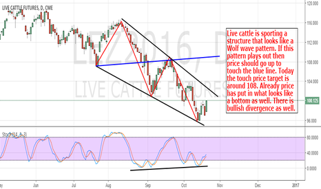LEZ2016: Live Cattle: Wolfe Wave Says More Upside