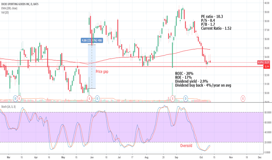DKS: Buy or wait?