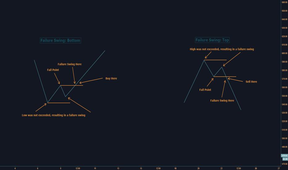 ETHUSD: Swing Failure Patterns