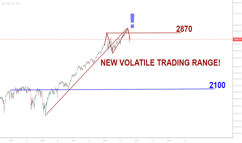 SPX: SPX New VOLATILE Trading Range