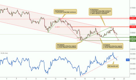 NZDUSD: NZDUSD reacted off resistance, further potential drop!