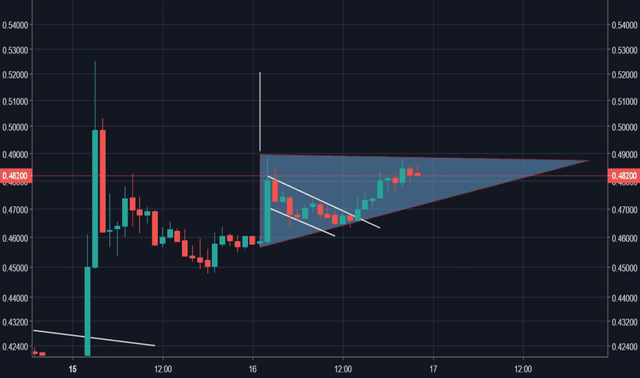XRPUSD: XRP / Triangulo Ascendente.