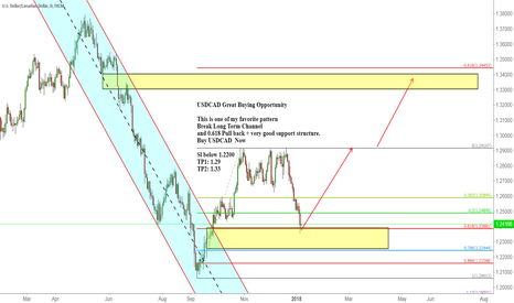 USDCAD: USDCAD Great Buying Opportunity