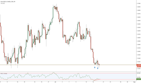 EURUSD: Double Bottom - EURUSD