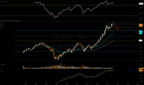 AMP: perfect reversal trade/short