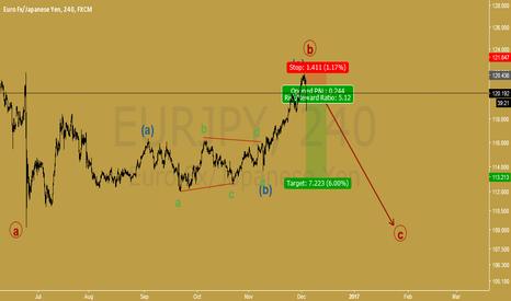 EURJPY: sell eurjpy