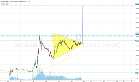 IRR: #IRR Bull Pennant Break