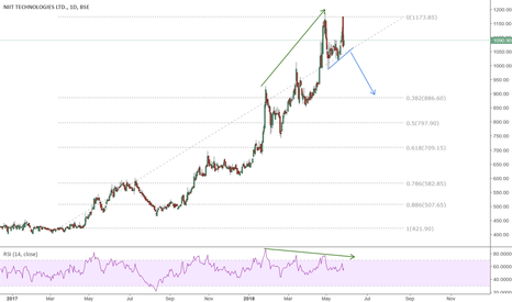 NIITTECH: Divergence on daily, SHORT trade on breakout of flag
