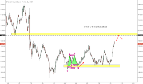 GBPCHF: 镑瑞耐心等待短线交易机会