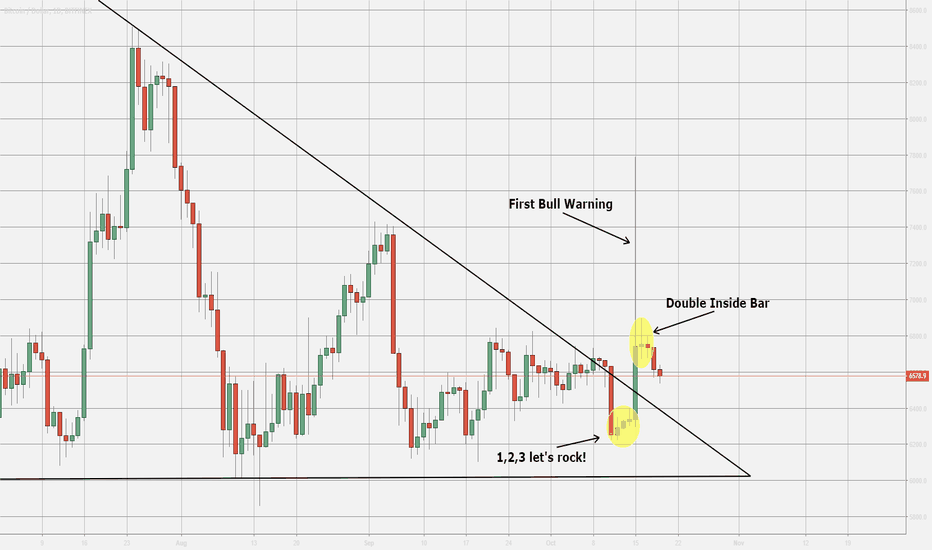 BTCUSD: Bitcoin - Something Interesting is up to coming