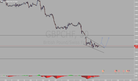 GBPCHF: GBPCHF Breakout with fib and divergence confirmations