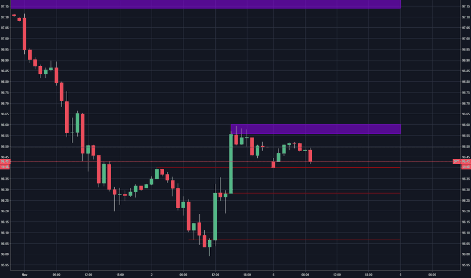 DXY: DXY Intraday Analysis