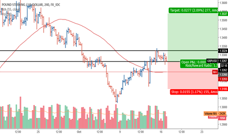 GBPUSD: GBPUSD: volume spread analysis