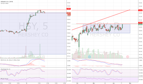HSY: Trying to breakout. Long over 110